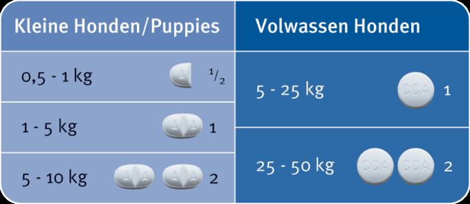 Milbemax dosering hond