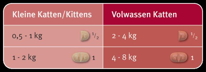 Milbemax dosering kat